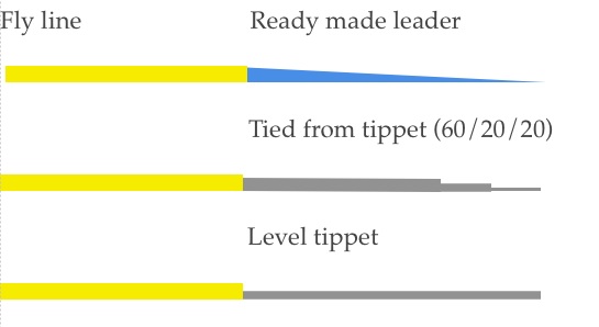 Three types of leader